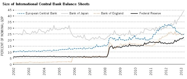 International Central Bank Sheets