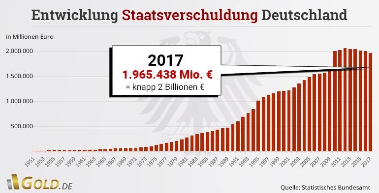 Entwicklung Der Staatsverschuldung In Deutschland W Pinterest   Bill Of Exchange  Sample  Bill Of Exchange Sample