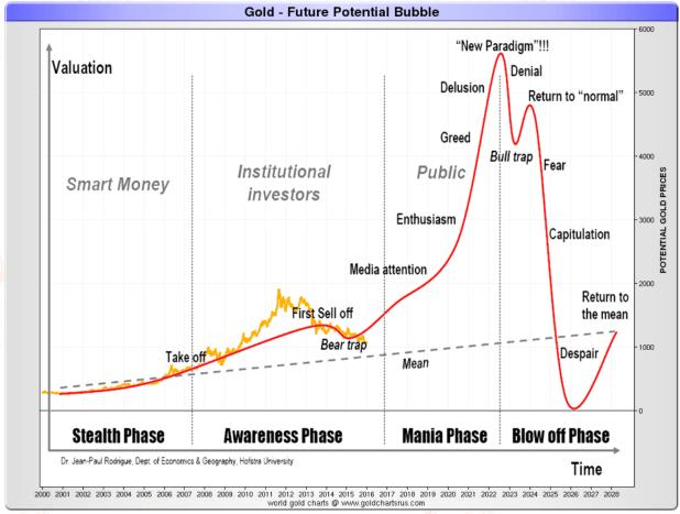 Gold - Future potential bubble