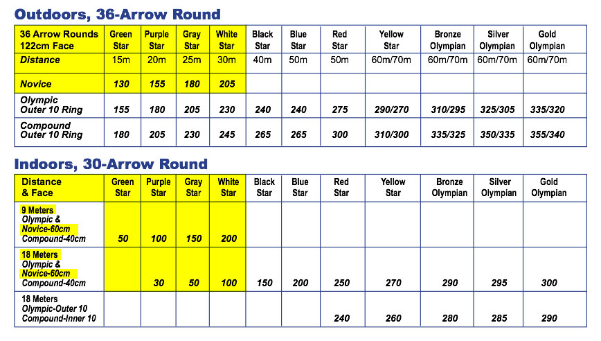 Arrow round Archery Pinterest Archery - baby size chart template
