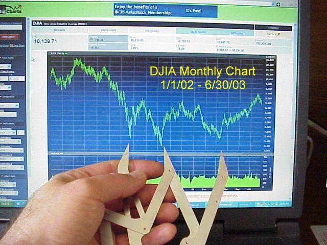 Stock Market Analysis, Phi and the Fibonacci Sequence