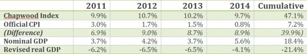 Chapwood index