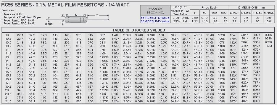 Mini-V Resistor Lists