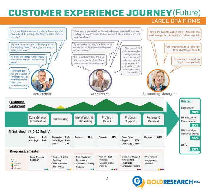 Gold Journey Mapping Training™ Services
