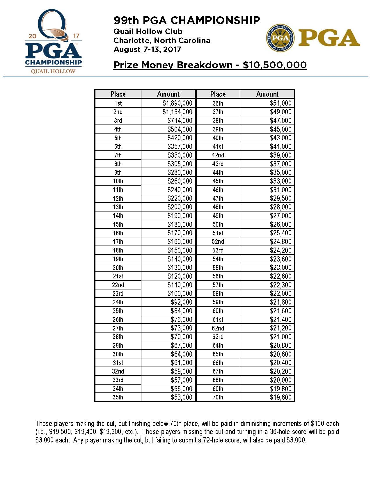 pga tour championship prize money breakdown