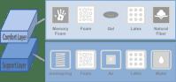 Mattress Types Overview | GoodBed.com