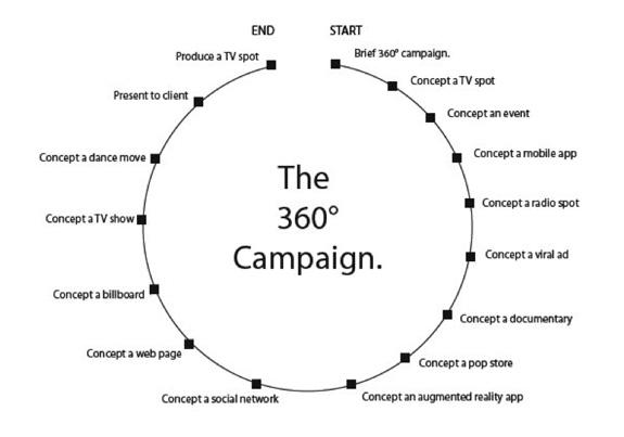 Lo que ocurre en las campañas 360º