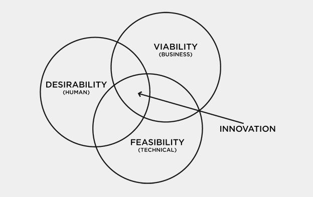Diagrama de innovación según IDEO