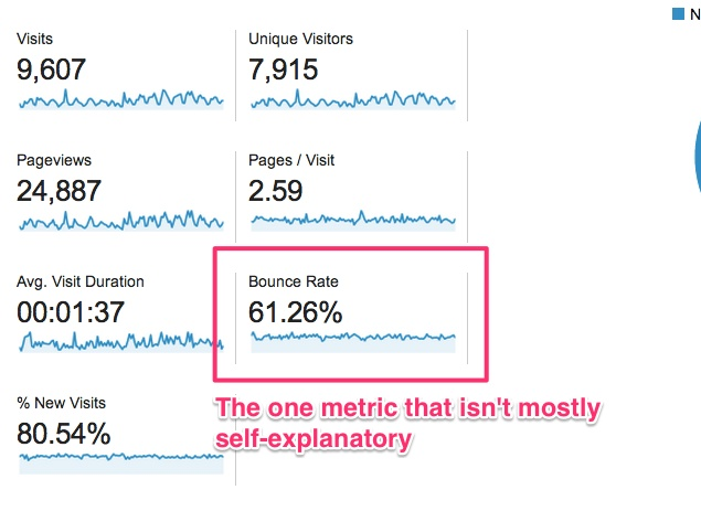 Good, Bad, Ugly, and Average Bounce Rates The Rocket Blog