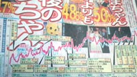 NHK紅白 関東地区の視聴率