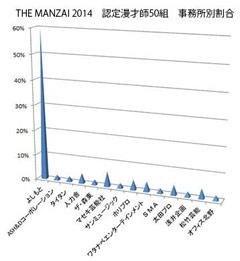 THE MANZAI 2014認定漫才師事務所別