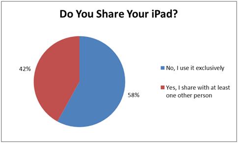 Share the iPad