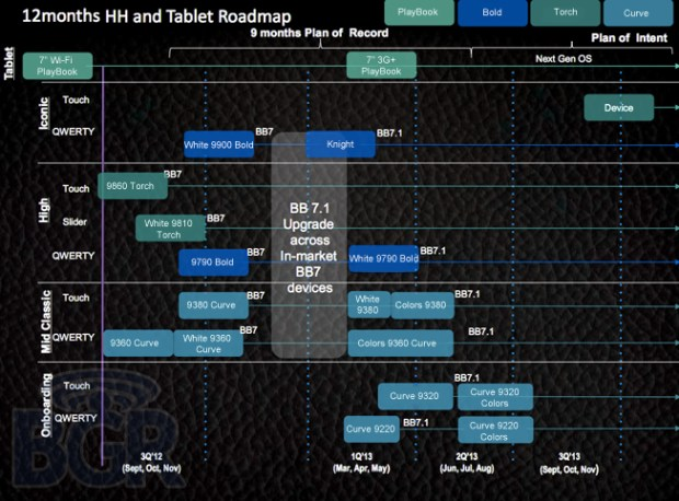 BlackBerry Roadmap