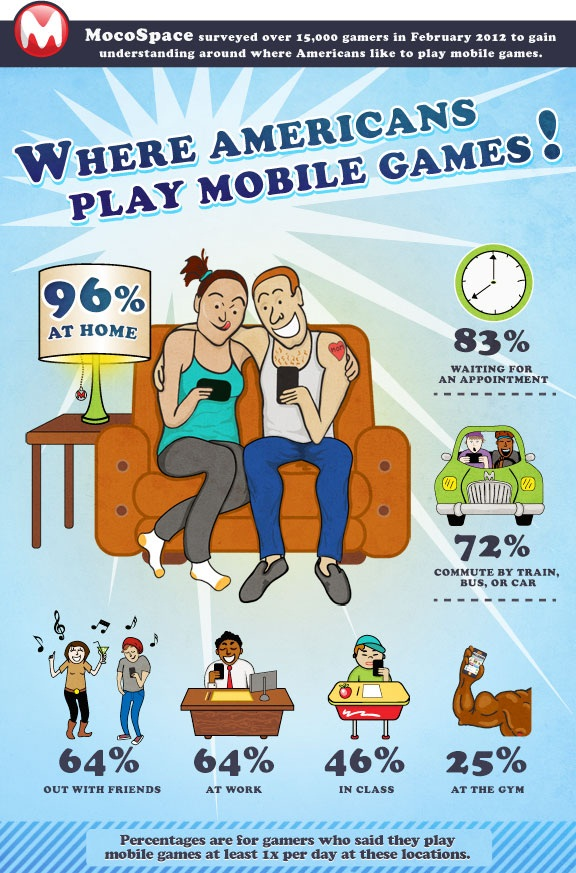 Where People Game