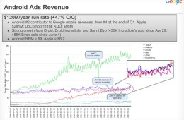 Android revenue