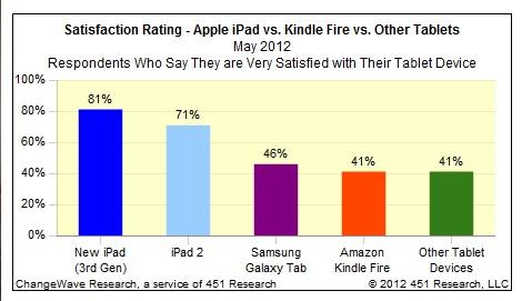 iPad Satisfaction