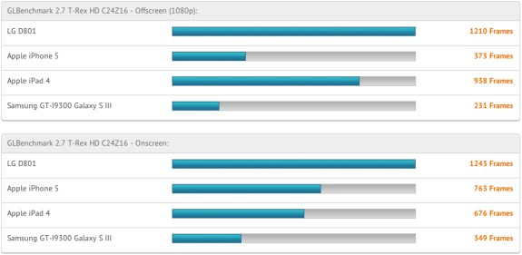 Benchmarks of the rumored LG Optimus G2 completely blow away the iPhone 5 and iPad.