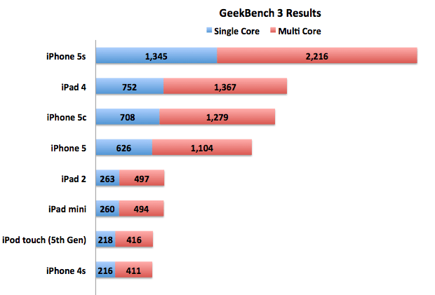 iPhone 5s GeekBench Results