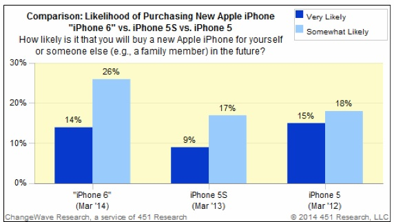 iPhone 6 demand is at 40% for early adopters that want to buy on the iPhone 6 release date.