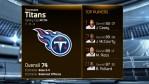 Madden 15 Team Ratings -titans