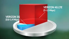 4G LTE Speeds graph