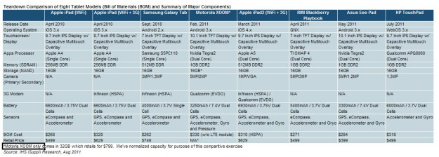 Tablet Teardown chart