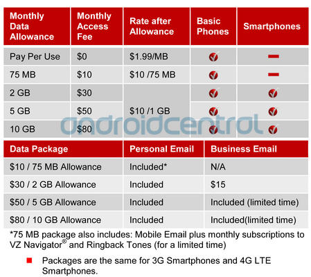 Verizon Data Plans