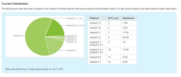 Android Distribution