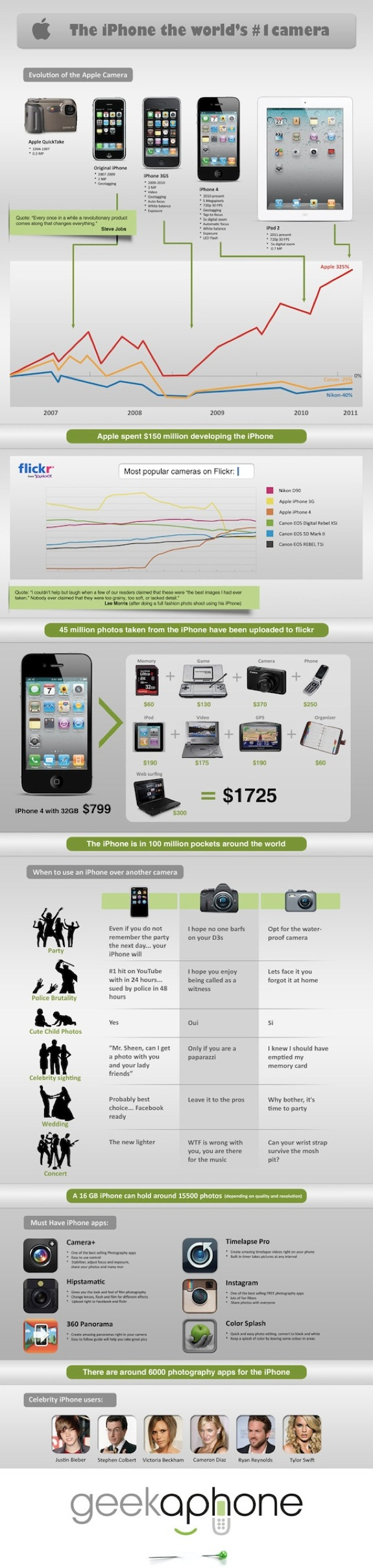 iPhone Full Infographic