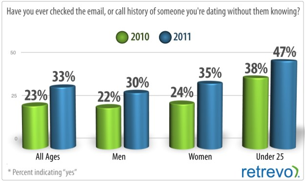 smartphone dating email checker habits