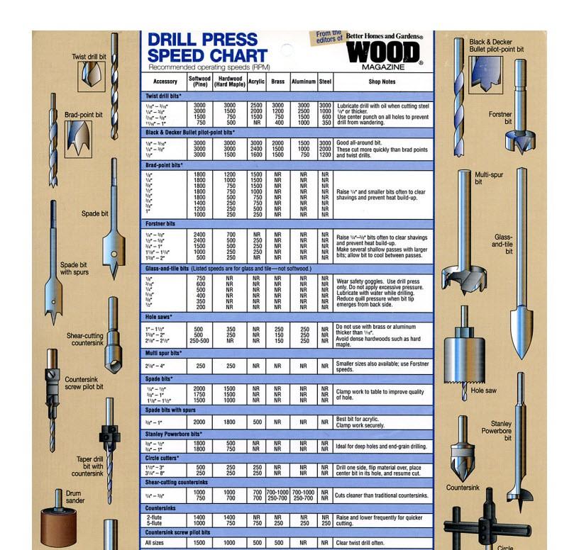 Drill Press Speed Chart - Gotta Go Do It Yourself
