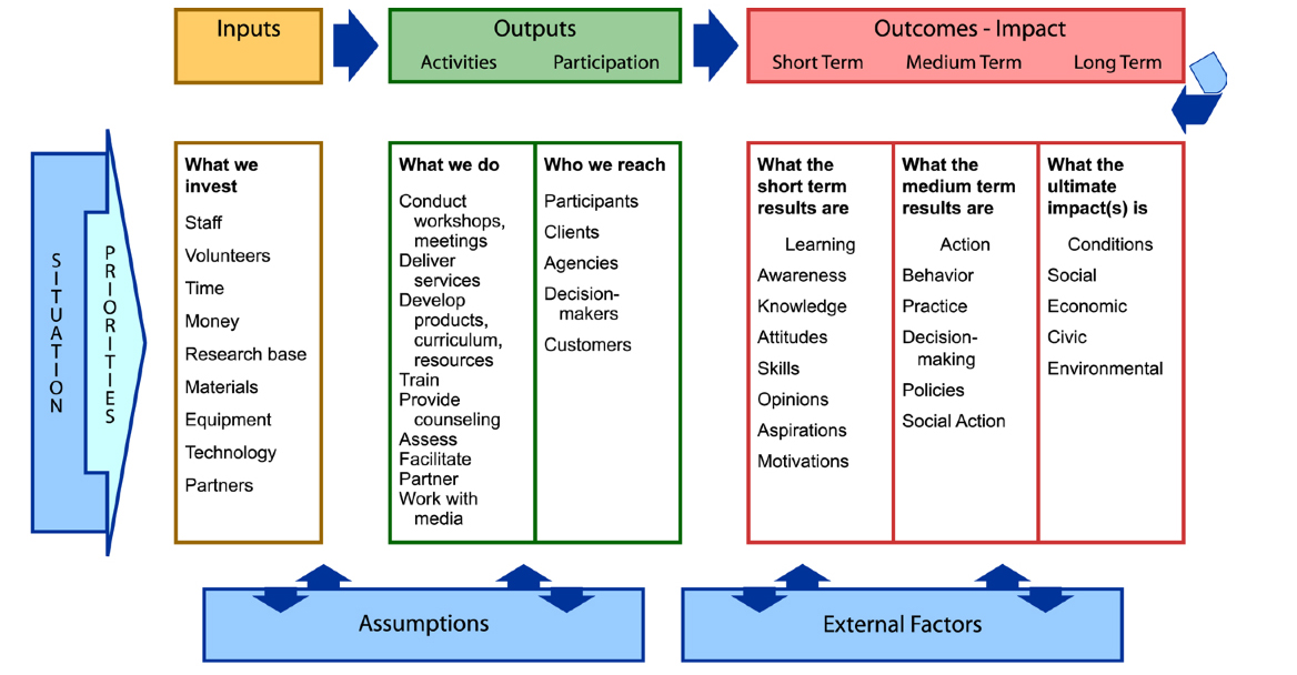 The 5 Step Approach to Evaluation Designing and Evaluating