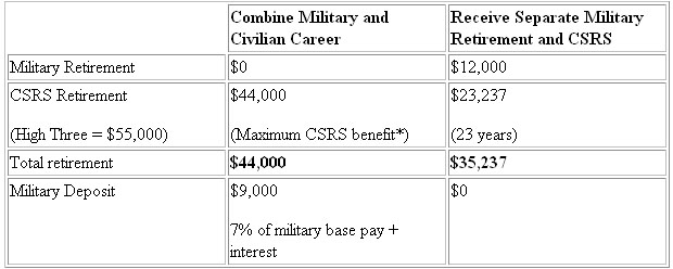 Mixing Civilian and Military Retirement - Retirement Planning - Pay