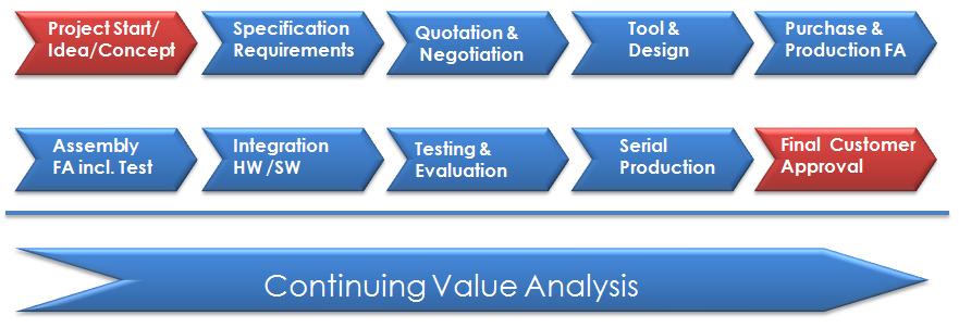 GPS - Global Procurement Services - Engineering, Value Analysis and - project analysis