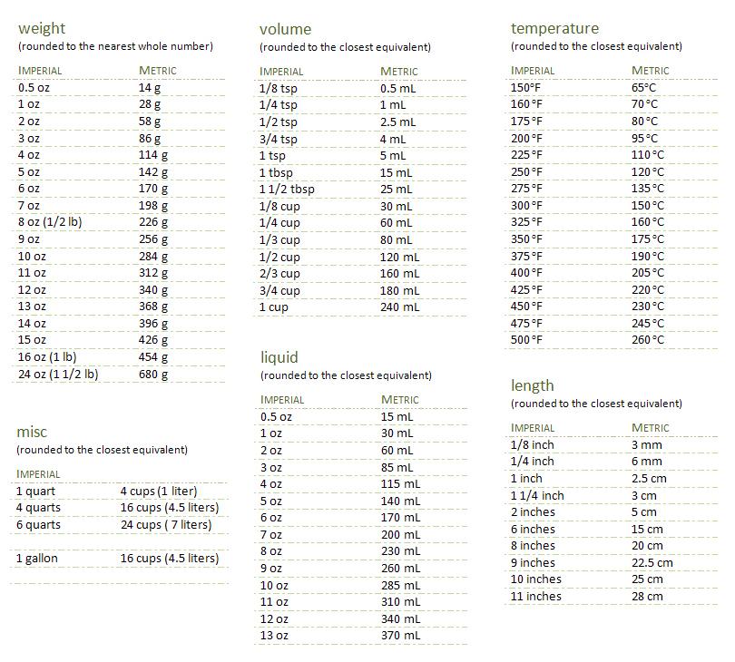 Gram Conversion Chart Colbro