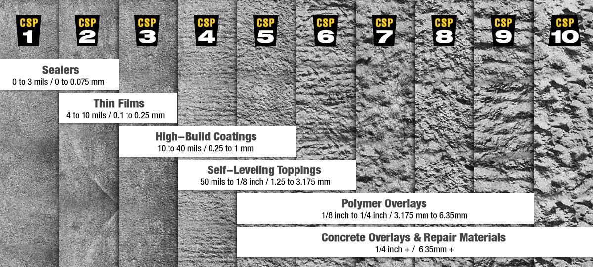 Concrete Surface Preparation Part 3 - Grades of Concrete Roughness