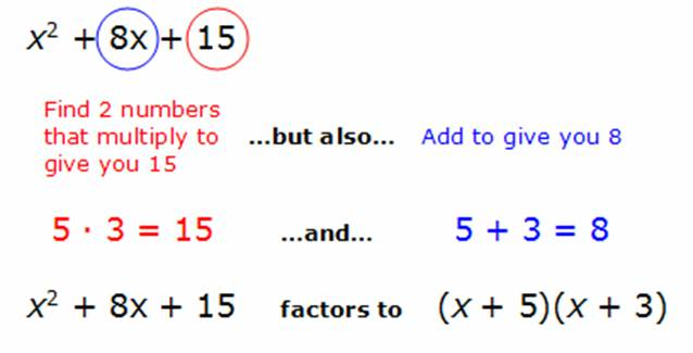 ... worksheet factoring trinomials ac method how to find intercepts of a