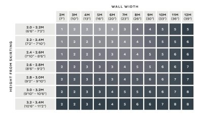 Wallpaper Calculator | How to Measure Wallpaper | Wallcovering Calculator