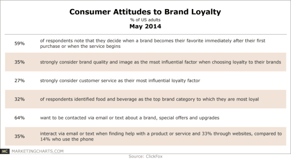Chart of brand loyalty statistics