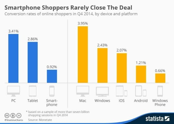 Chart showing smartphone conversion rate