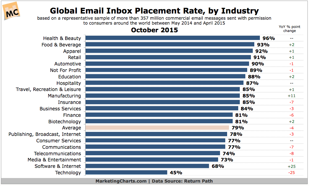 Email deliverability rates by sector