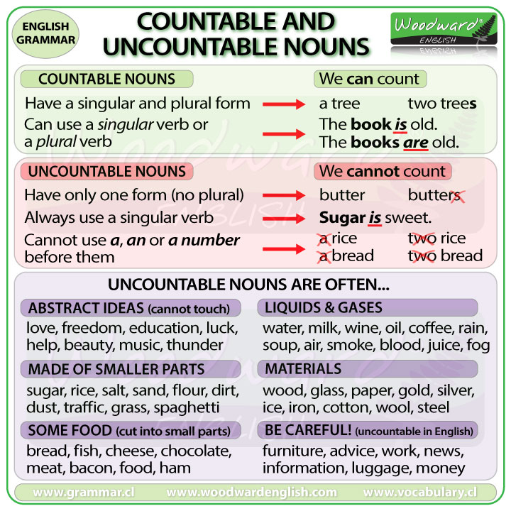 Countable Uncountable Nouns Difference - English Grammar - count and noncount nouns esl