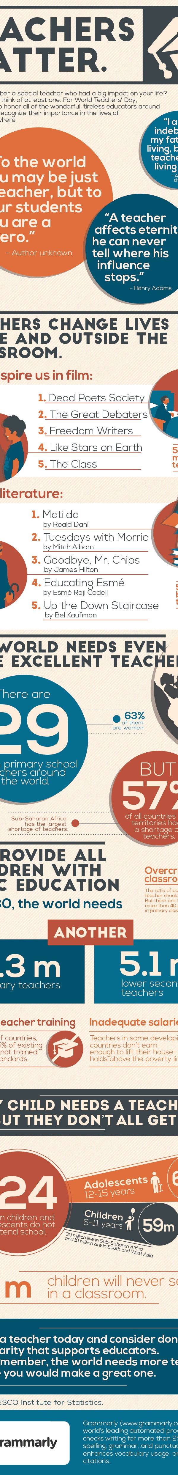 World Teacher Day infographic Celebrate World Teachers Day with me and Grammarly!