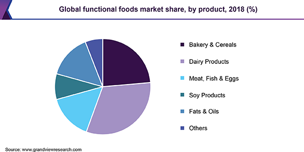 Functional Foods Market Size Growth Trends Industry