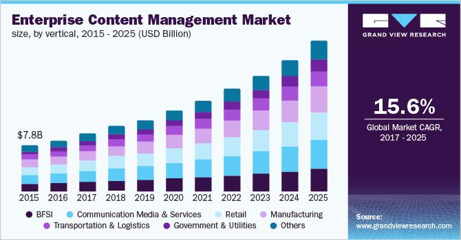 Enterprise Content Management Market Size Growth Report