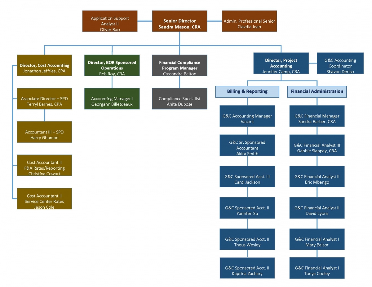 Georgia Institute Of Technology Organizational Chart Grants And Contracts Accounting