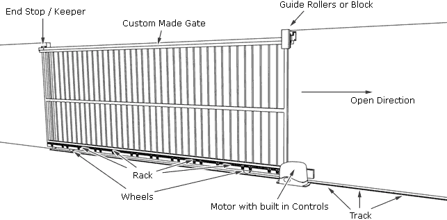 fence gate for transitional putting up electric fence gate