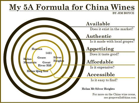 5A refined formula for China wines by Jim Boyce Grape Wall blog examples