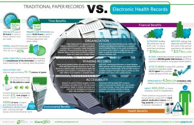 Paper Vs Electronic Health Records