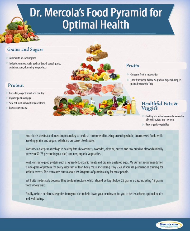 Mercola-Food-Pyramid-v2